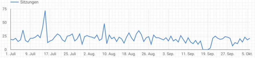 Google Analytics als Quelle bietet die Möglichkeit einzelne Dimensionen darzustellen aber nicht zwei verschiedene Dimensionen in einem Diagramm