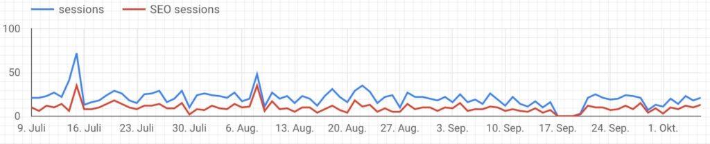 Visits gesamt und für einen Channel gemeinsam in einem Chart - mit Google Analytics alleine als Datenquelle nicht möglich