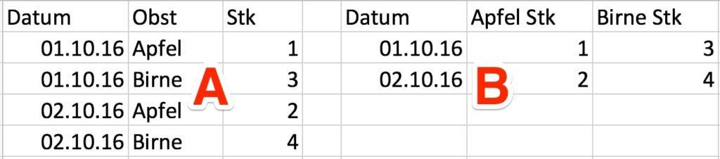 Data Studio akzeptierte beide Formen, jedoch kann nicht jede Quelle gefiltert werden